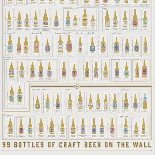 Poster Scratch 99 birre artigianali